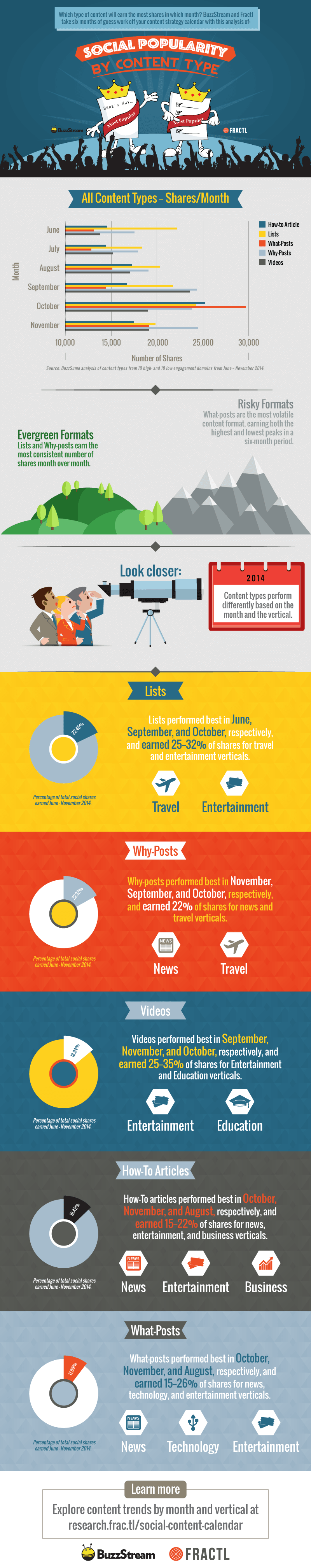Newscred-best-times-to-post-infographic